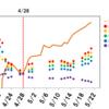 【原油ETF比較】今一番値段が上がっているETFはどれ?~原油ETFのパフォーマンスを比較してみた2~