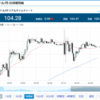 ドル円 米 9月 小売売上高とジブリの法則