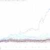 年内の海運株と来年の日米中の備忘
