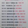 こうして「従軍慰安婦」の嘘は広まった❗️ 敗戦利得者たちの反日連携プレー  1973年 架空のキャラ「従軍慰安婦」の誕生 千田夏光(作家) ↓ 1983年 作り話を実録小説として出版 吉田清治(作家) ↓ 1991年8月 全国紙で強制連行を捏造 植村隆(新聞記者) ↓  続き