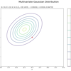 【Python】3.4.1:多次元ガウス分布の学習と予測:平均が未知の場合【緑ベイズ入門のノート】