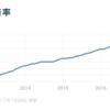 日本の雇用環境は新たな時代に! 人手不足の現状と最低賃金のさらなる引き上げ。