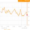 糖質制限ダイエット日記 2/7 60.5kg 前日比▲1.2kg 正月比▲1.6kg 今日は誕生日!