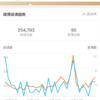 ウェイボー(Weibo)運営報告