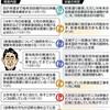 <ファクトチェック 安倍政治の6年半>(4)沖縄 民意無視、建設続く - 東京新聞(2019年6月24日)