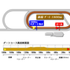 2017.08.26 土曜日のレース予想