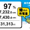 鹿児島県志布志市1号発電所10月度の総発電量