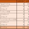 【今日のハロスイ】イベント「マイメロディのスイートティータイム」結果報告