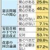9条改憲「不要」過半数 国会論議「急がず」67% 憲法世論調査 - 東京新聞(2018年1月3日)