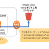 VPC閉塞網からyumリポジトリにアクセスする(Amazon Linux & RHEL)