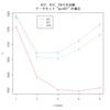 構造クラス分析のCAICとp値
