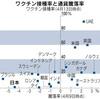 ワクチン報道のあれこれ(2)・・・日本は負け組か?