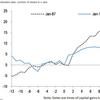 民主党勝利後、キャピタルゲイン税増でも株価下落は一時的