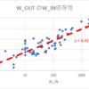 With2.net主催・人気ブログランキングinプロレス部門解析・補稿