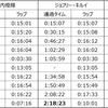 川内優輝選手ボストンマラソン優勝おめでとう!