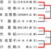 石川佳純、女王復帰へ茨の道[全日本2019]