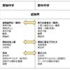 広義のKJ法(実践編①)~取材学~