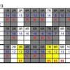 コンピ指数で7月3日のレースを予想してみた!