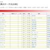 中山牝馬S・ファルコンS2020の買い目