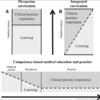 コンピテンシーベースの医学教育、トレーニング、および実践の真の連続性の想像