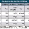 感染経路不明の感染者増加、クラスター潰しはもう限界:医療体制の整備を最優先で至急行うべき。特に東京都!