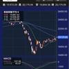 【チャート分析】日経平均二番底の危機は去ったのか?