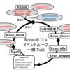 Object.observe()とNode.jsのイベントループの関係