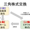 【ミサワホーム上場廃止】トヨタ自動車と株式交換を実施