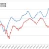 岸田文雄が自民党総裁選に勝った日、新型コロナウイルス感染症新規陽性者数の減少に「下げ止まり」の傾向が現れ始めた