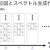 物理学におけるノンコンパクトリー群・リー代数の役割