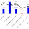 最新のポートフォリオと資産運用の経過(11/12時点)