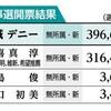 翁長さんの魂継ぐ 沖縄知事当選の玉城さん 未来のため「体張る」 - 琉球新報(2018年10月1日)