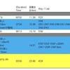 【週報】原則に立ち返ってみる 練習記録 (210208〜210214)