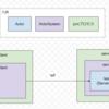 Akka Remoteを利用したServer, Clientの簡単なActor通信するサンプルで動作確認した