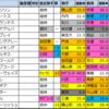オールカマー(G2)2021【好走馬傾向(過去成績偏差値データ)】