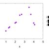 微分方程式をプログラムで解こう!(2):差分法[1]「sin(x)を微分する」