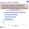 米エネルギー省スーパーコンピュータ施設における利用コンピュータ言語の割合比較