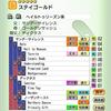 【ダビマス】配合 ステイゴールド編 ダビスタアプリ