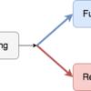 node.js Promiseを使った非同期処理