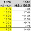 金ETFのパフォーマンス比較