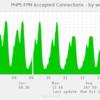 Nginx ⇔ php-fpmの接続をTCPからUNIX Socketにしたら(何故か)性能が劣化した件