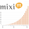 mixiのプレスリリースから読み解く、SNSサービスの機能とユーザー数~プレスリリース2年分まとめ~