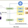 「Kubernetes で構築する PHP 開発環境」を発表しました