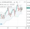 FOMCで利下げしたが、ドルが強くなった理由は?EUR/USDとAUS/USDをショート!
