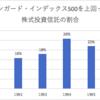 株式投資戦略を考える〜②市場平均戦略〜