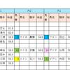 【データ分析】2018/10/14-東京-10R-赤富士Sダ2100