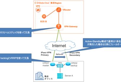 VPN Gatewayに拠点ルータからIPsecで冗長接続してみる