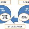 住民監査- 公共施設-総合管理計画 Ⅱ