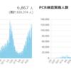 コロナの第4波など来ていない となぜ言えるのか? ~データから見る日本のコロナの状況~