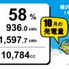 10月度総発電量  睦沢町1号・2号発電所、前田塾1号発電所